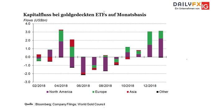 Gold-ETF Bestände steigen 11.02.2019
