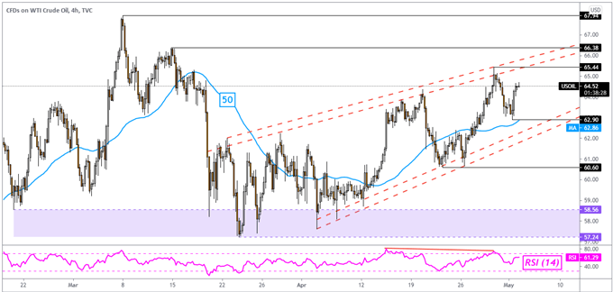 Crude Oil Price Outlook: OPEC Commentary, EU Summer Travel Lift for Vaccinated Eyed