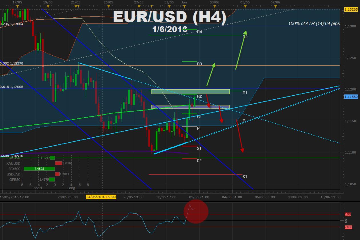 El EUR/USD en una guerra de debilidad - ¿se debe aprovechar el rango?