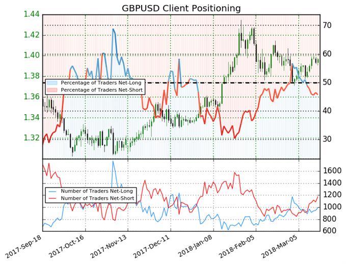 GBP/USD : La Livre Sterling est à nouveau vendue par les spéculateurs