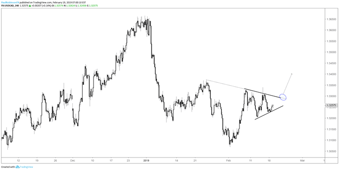 usdcad 4-hr chart, right shoulder triangle developing