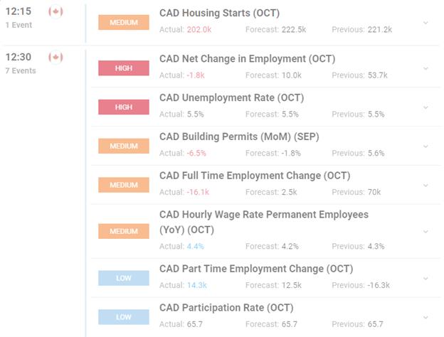 Canadian Jobs Report October 2019 Chart
