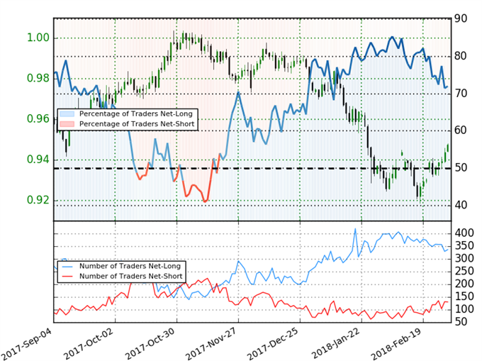 USD/CHF IG Client Sentiment