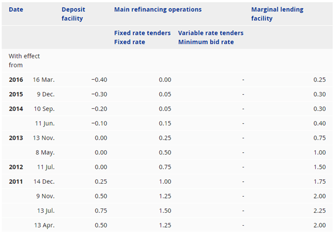 Image of european central bank interest rates