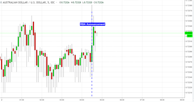 AUD/USD Ignores RBA Decision in Favor of Equities, Trade War News