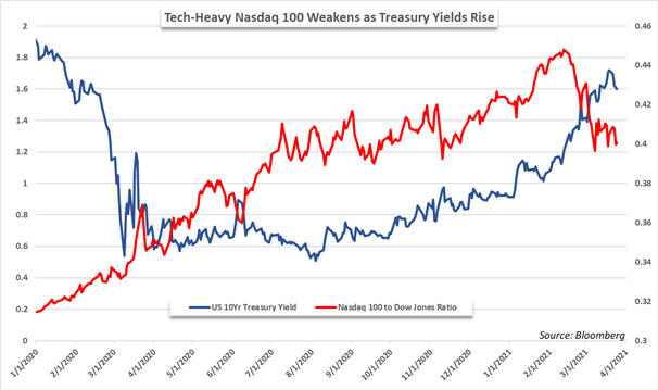 Nasdaq 100 and Tech, Treasury Yields