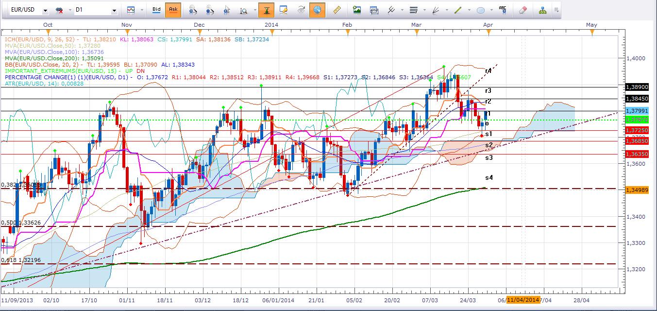 Principal enfoque de la semana el Euro, continuaría presionado – semana volátil en los mercados.