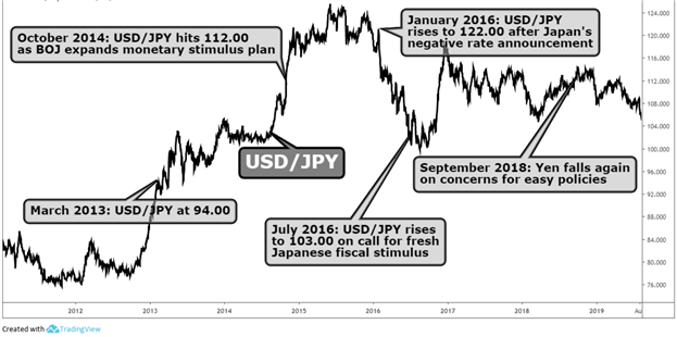 Chart showing USD/JPY fluctuations around major BoJ announcements