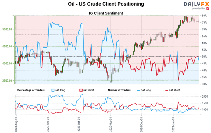 Canadian Dollar, Crude Oil Forecast: Will USD/CAD, WTI Fall as Long Bets Rise?