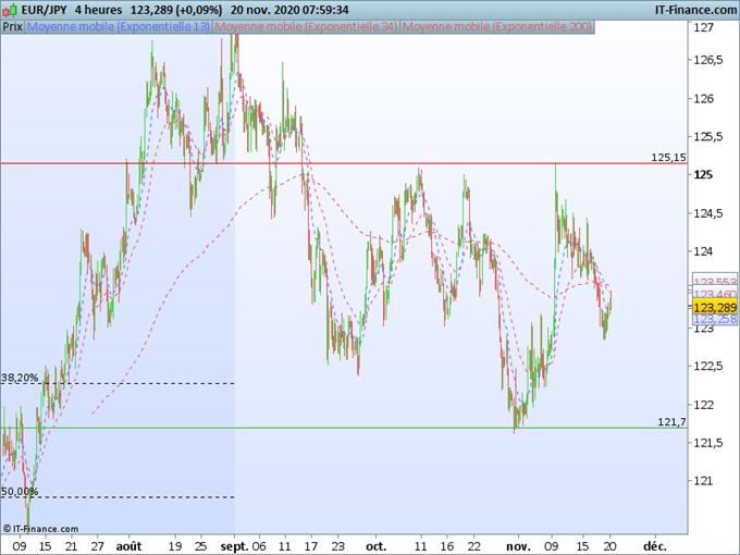 EUR/JPY : L'euro résiste aux commentaires de Lagarde