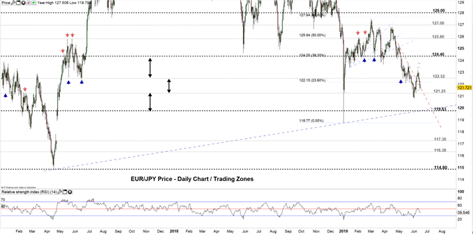 EURJPY Price Daily Chart 17-06-19.PNG Zoomed Out