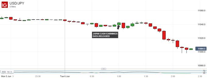 Japanese Yen Drifts Higher After Small Wage Data Beat