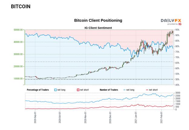 Bitcoin (BTC/USD) Bears Breathe Sigh of Relief