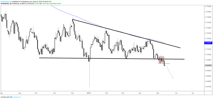 Dollar Turning Bullish; Euro, AUDUSD, Gold Price Chart Set-ups