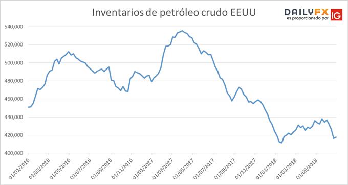 Inventarios de Crudo colapsan pero informe de la OPEP envía el precio del petróleo a la baja