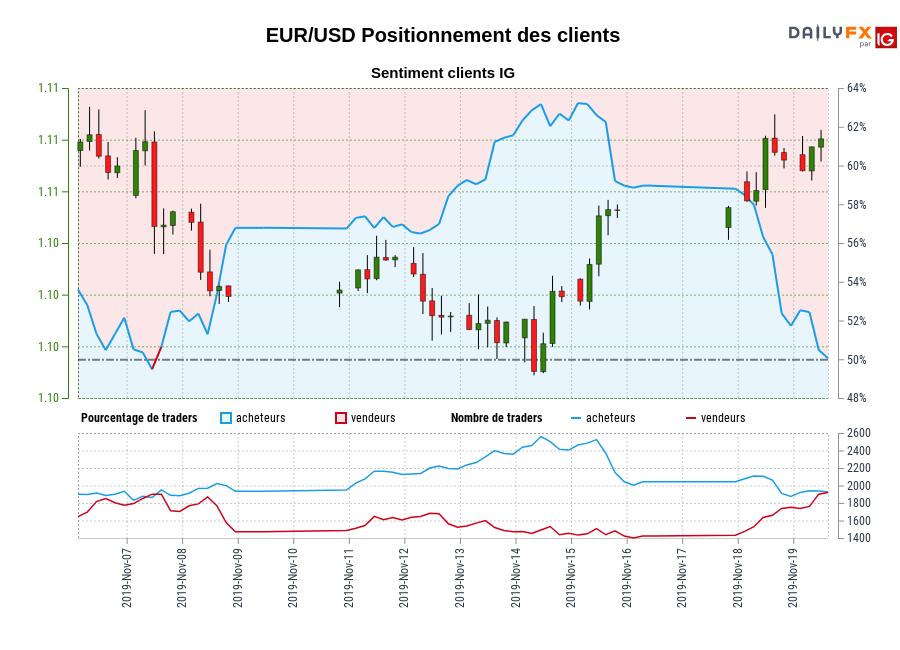 EUR/USD SENTIMENT CLIENT IG : Les traders sont la vente EUR/USD pour la première fois depuis nov. 07, 2019 quand EUR/USD se négocié à 1,11.