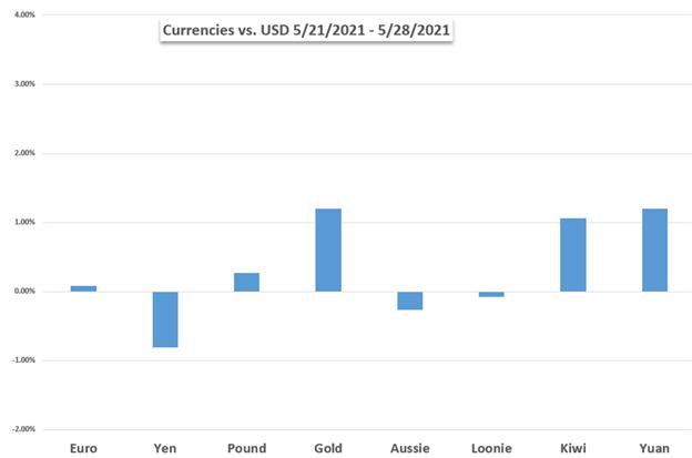 US Dollar Performance Chart vs EUR, JPY, GBP, AUD, NZD, CAD, Gold, CNY