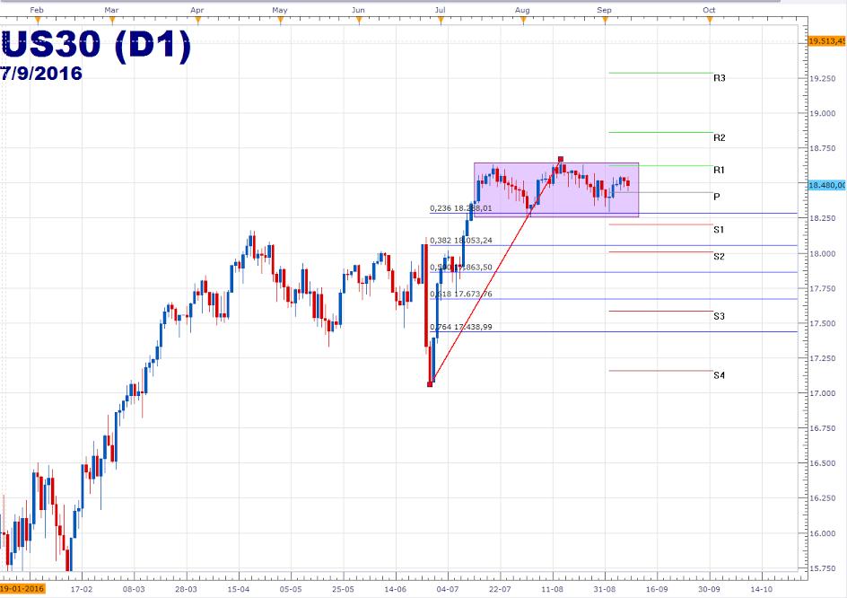 Wall Street: S&P 500 y Dow Jones operan a la baja dentro de la zona de consolidación.