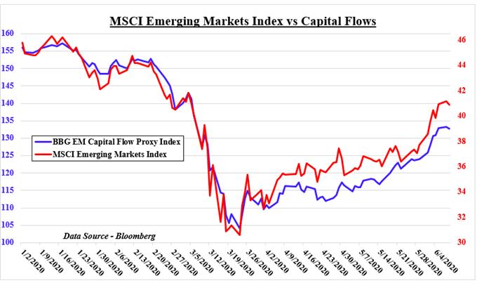 Emerging Markets Index Versus Capital Flows