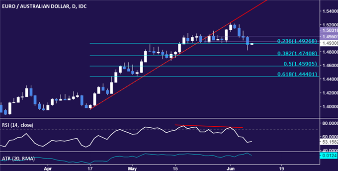 EUR/AUD Strategy: Aiming to Test Below 1.48 Figure
