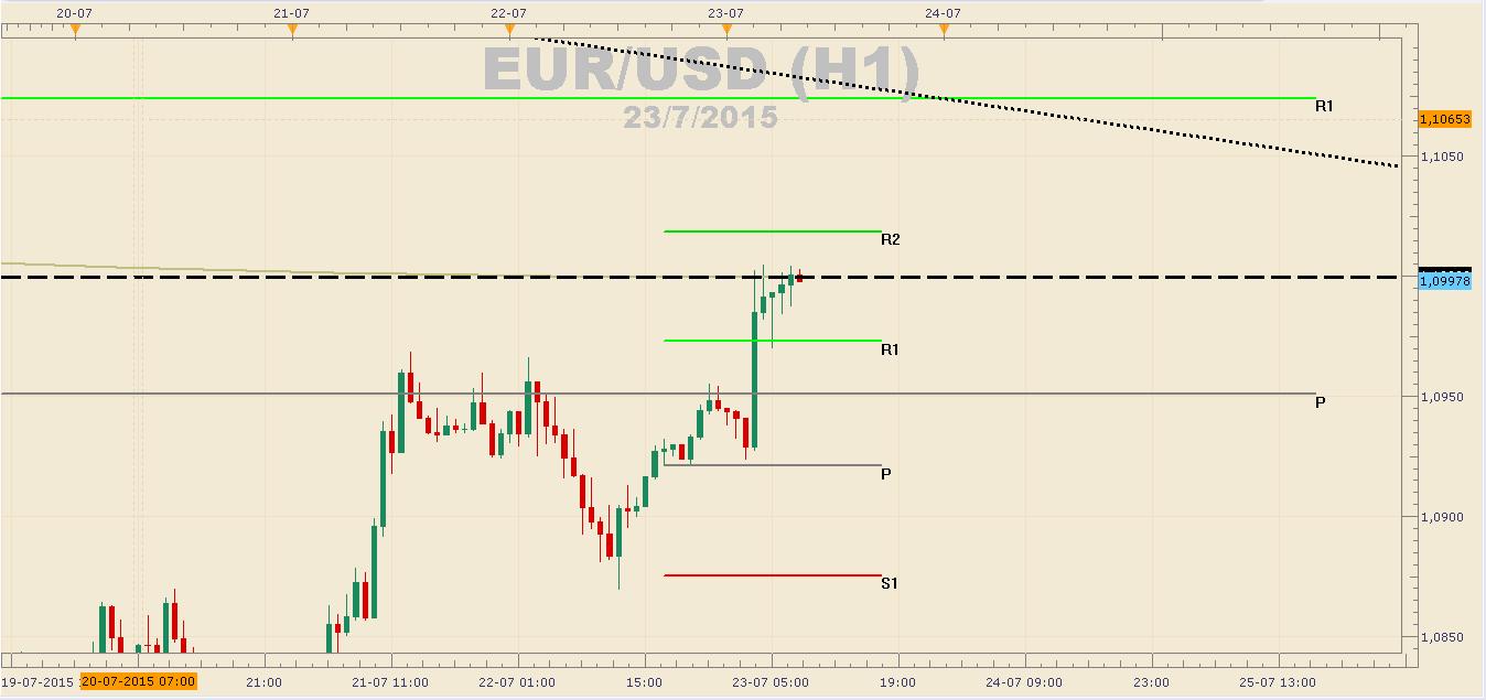 El EUR/USD se expone a nuevas caídas – S1: 1,08336
