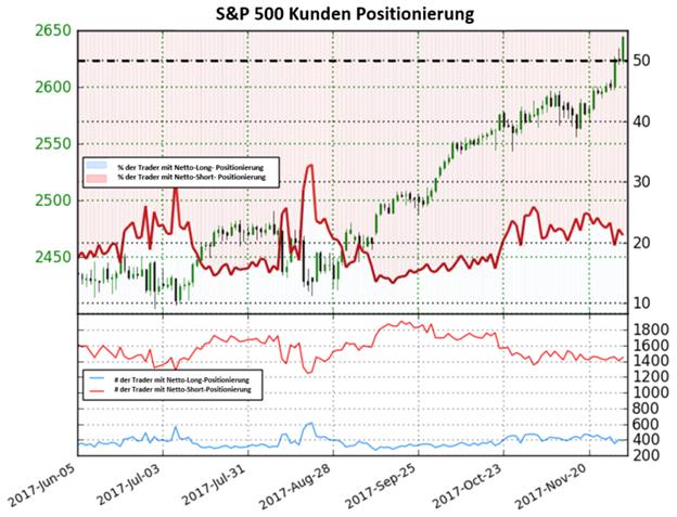 S&P500: Nahe am Rekordhoch - Signal gemischt