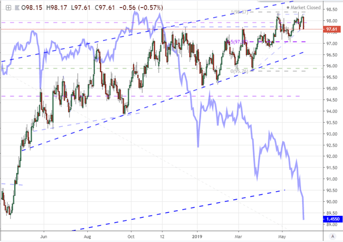 Dow or Dollar: Which is More Critical Measure of Stability Amid Trade Wars?