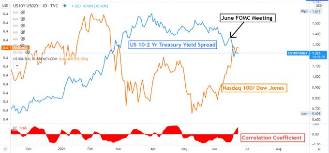 nasdaq treasury yield chart