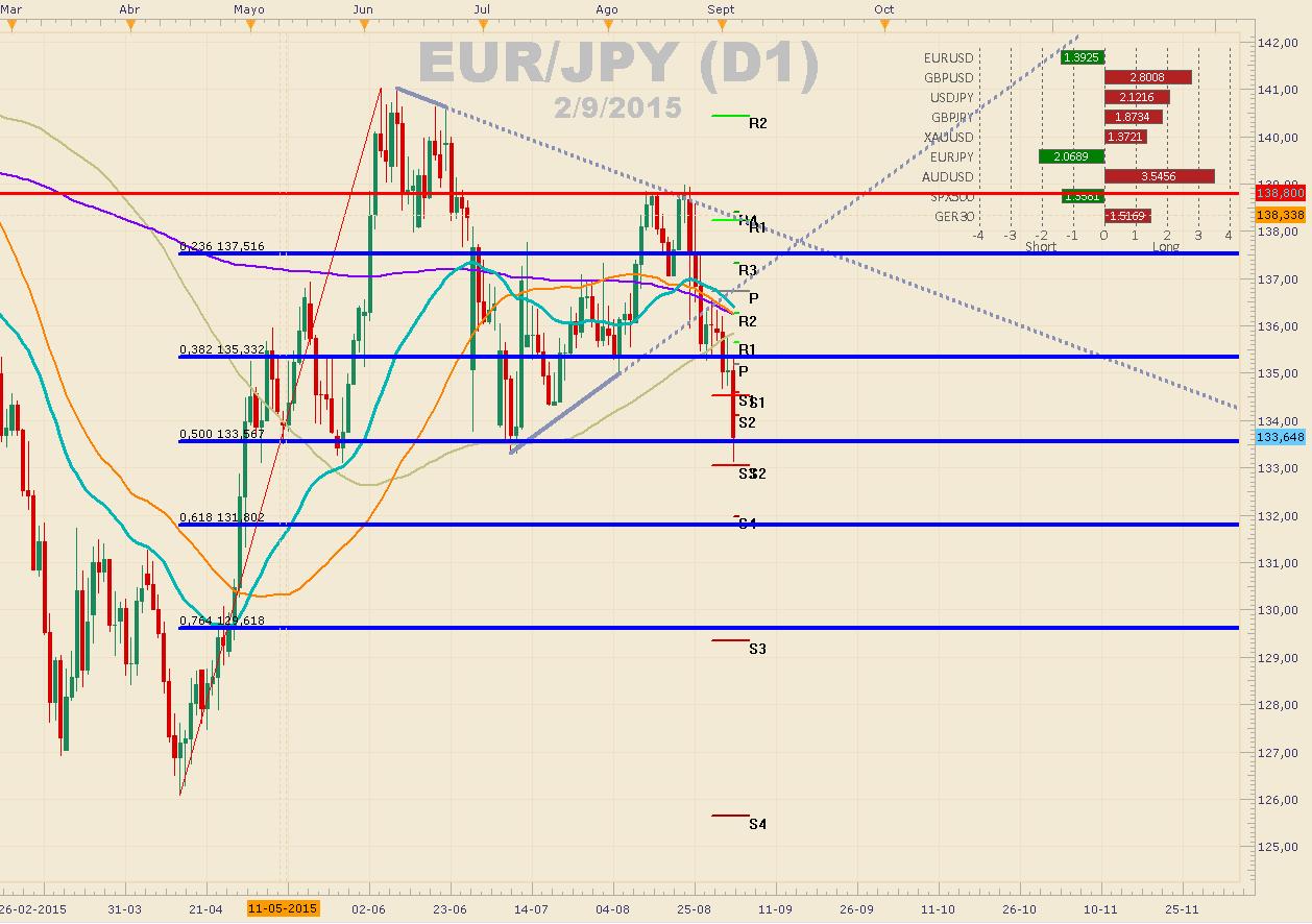 Mario Draghi y su tono pesimista destruyen al EURJPY.