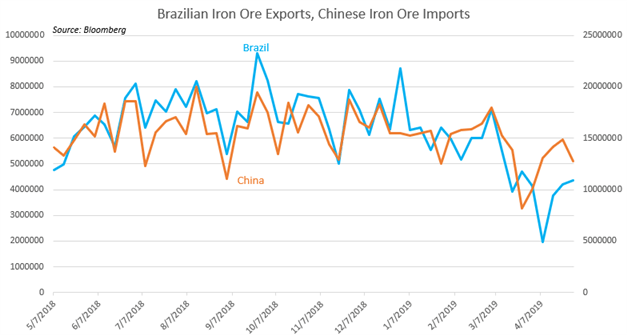 Chart Showing Brazilian Iron Ore Exports