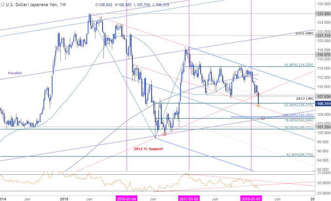 USD/JPY Price Chart - Weekly Timeframe