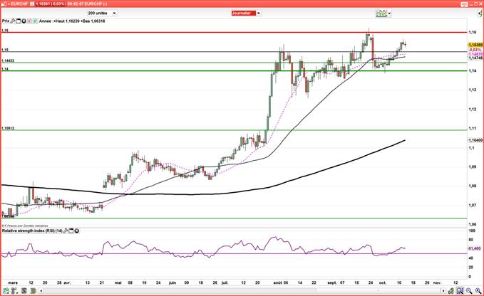 EUR/CHF - USD/CHF : L'inflation suisse dépasse les estimations, mais laisse le franc suisse inchangé