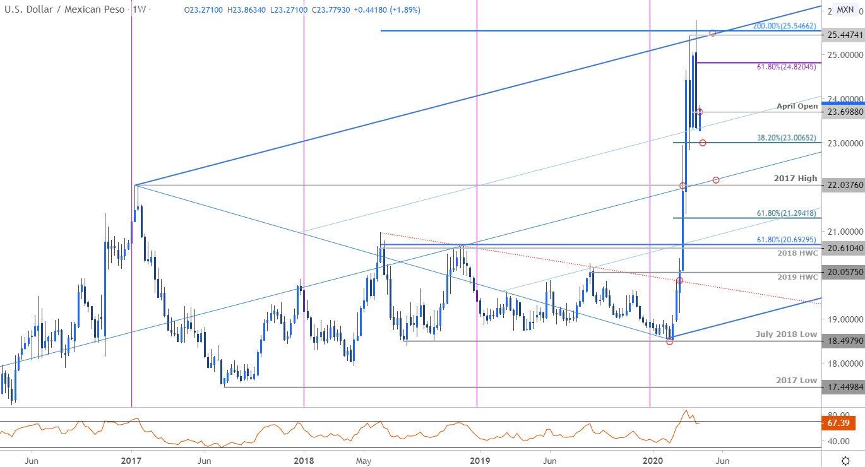 Dollar Vs Mexican Peso Price Outlook