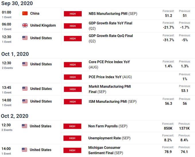 Key Event Risk- Weekly Economic Calendar - USD Key Data Releases
