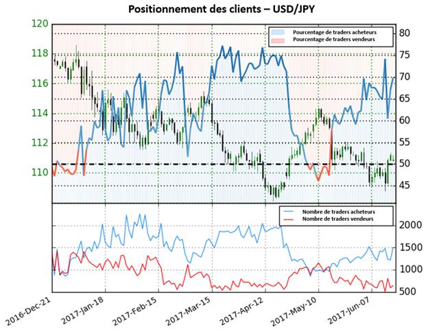 Signaux baissiers importants sur l'USD/JPY selon le Sentiment