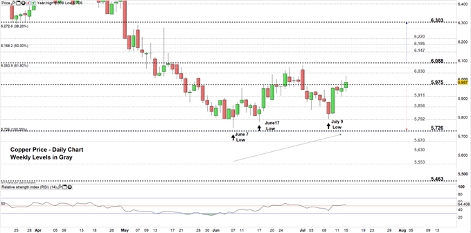 Copper price Daiy chart 15-07-19 Zoomed In