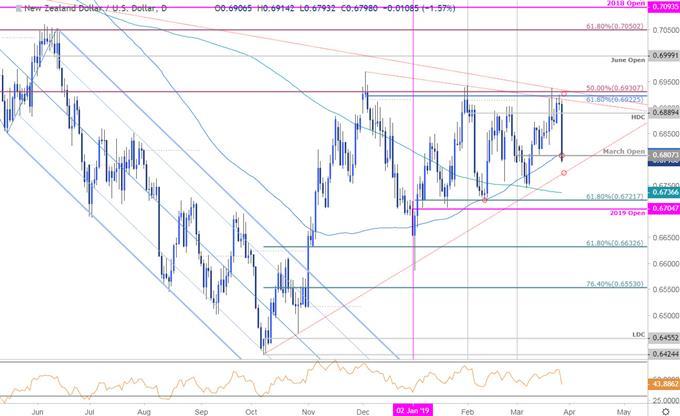 Kiwi Price Chart (NZD/USD) - New Zealand vs US Dollar Daily