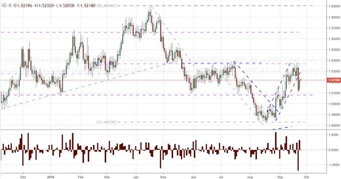 S&P 500 Mere Slip Contrasts Trade War Upgrade, Beware Dollar Calls