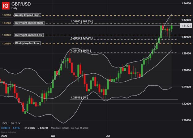 GBPUSD GBP USD USD Grafik Fiyat Sterlini Görünüm Bank of England Kararı