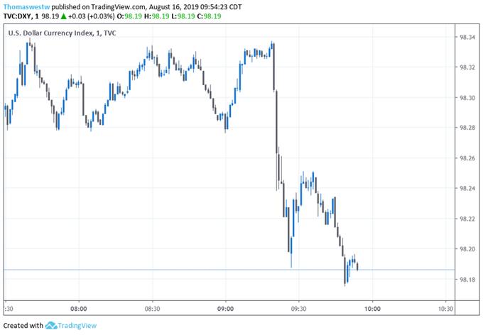 US Dollar Index Price Chart