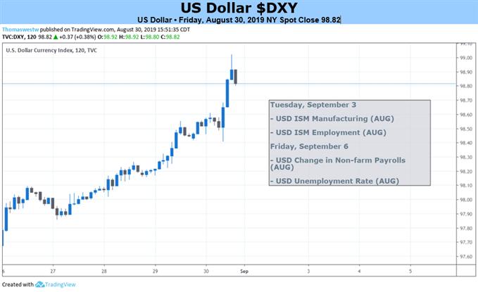 Доллар США 2-часовой ценовой график
