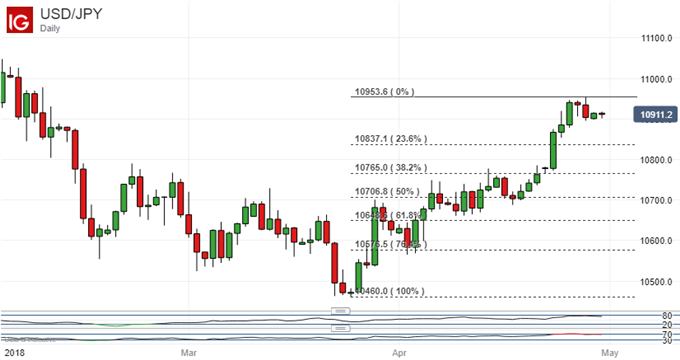 USD/JPY Could Be Vulnerable At Its Heights This Week