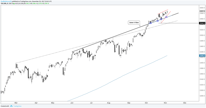 S&P 500, DAX & FTSE All Notch New Record Highs; More to Come?