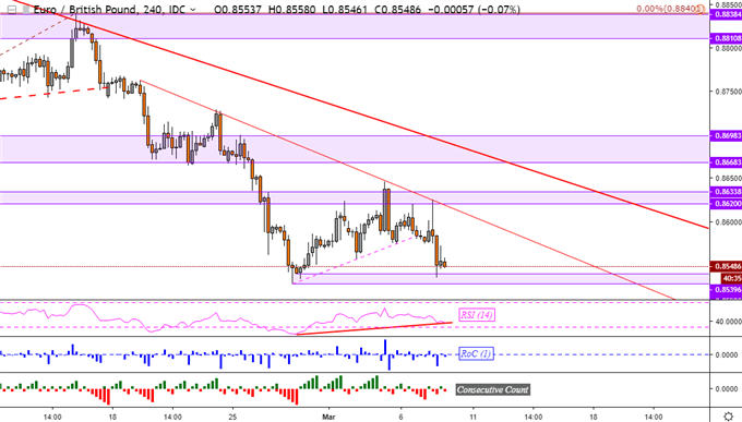EUR/GBP Technical Analysis: Downtrend in Focus after ECB Outlook