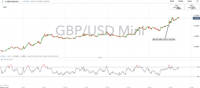 Brexit Latest: GBP/USD Extends Gains, Brexit Talks to Resume