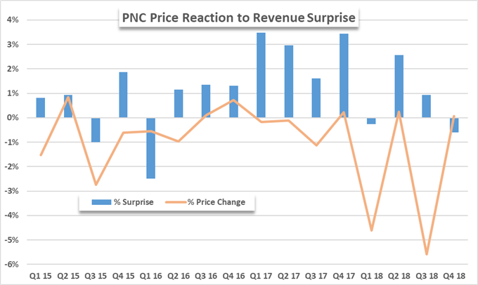 PNC bank stock price chart on earnings report