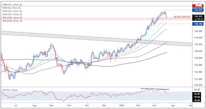 Covid-19 Suppression Buoying GBP/USD, GBP/JPY