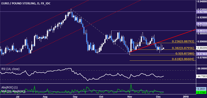 EUR/GBP Technical Analysis: Looking for Opportunities to Sell