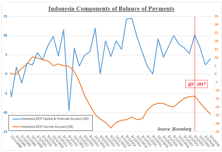 Indonesia Balance Of Payments Capital And Cur Account