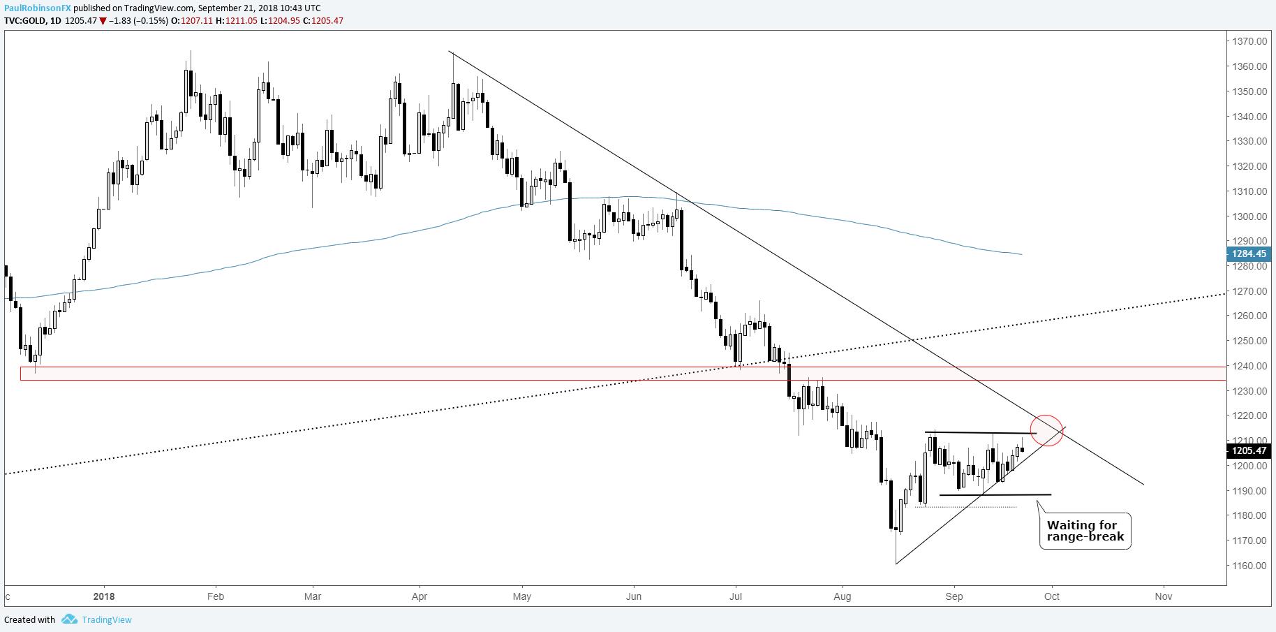 Gold Daily Chart Waiting On Range Break